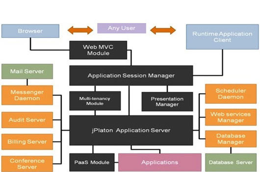 Development platform architecture