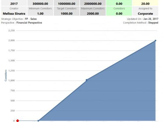 Comidor KPIs