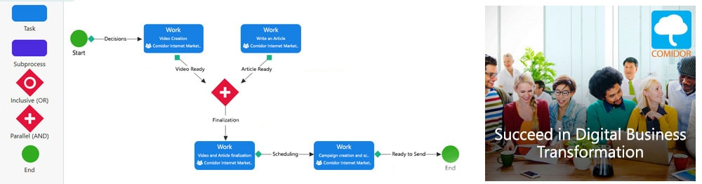 Comidor workflow automation