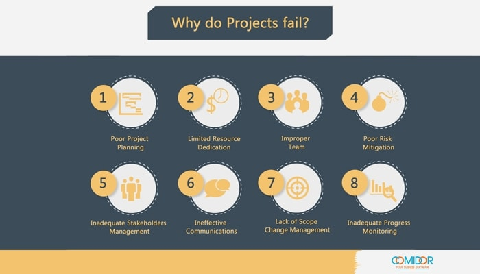 Why do projects fail