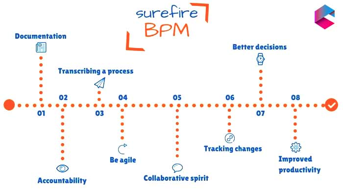 Surfire BPM | Comidor Low-Code BPM Platform