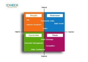Swot analysis pm and crm