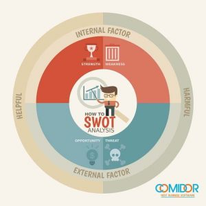 Swot project management crm