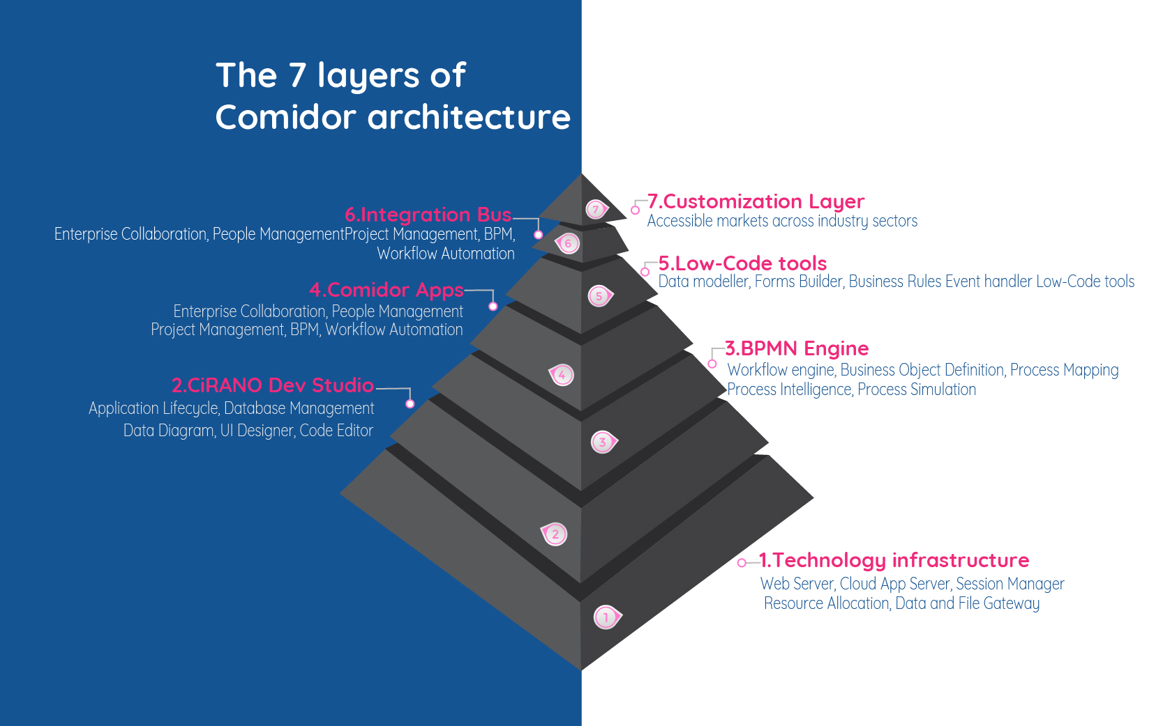 The 7 layers of Comidor architecture