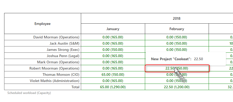 Projects Reports and Analytics (Resource Availability Report) -2