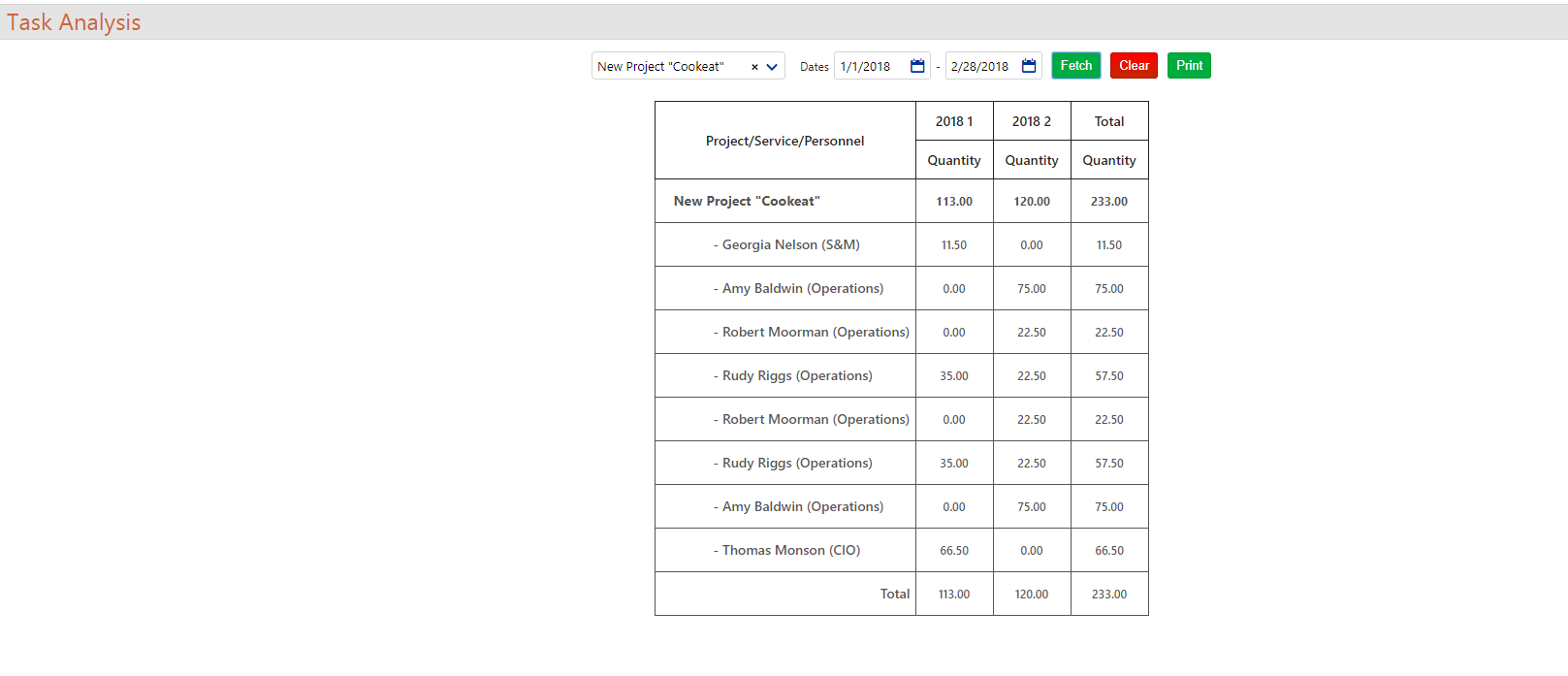 Projects Reports and Analytics (Resource Availability Report) - taskanalysis 1