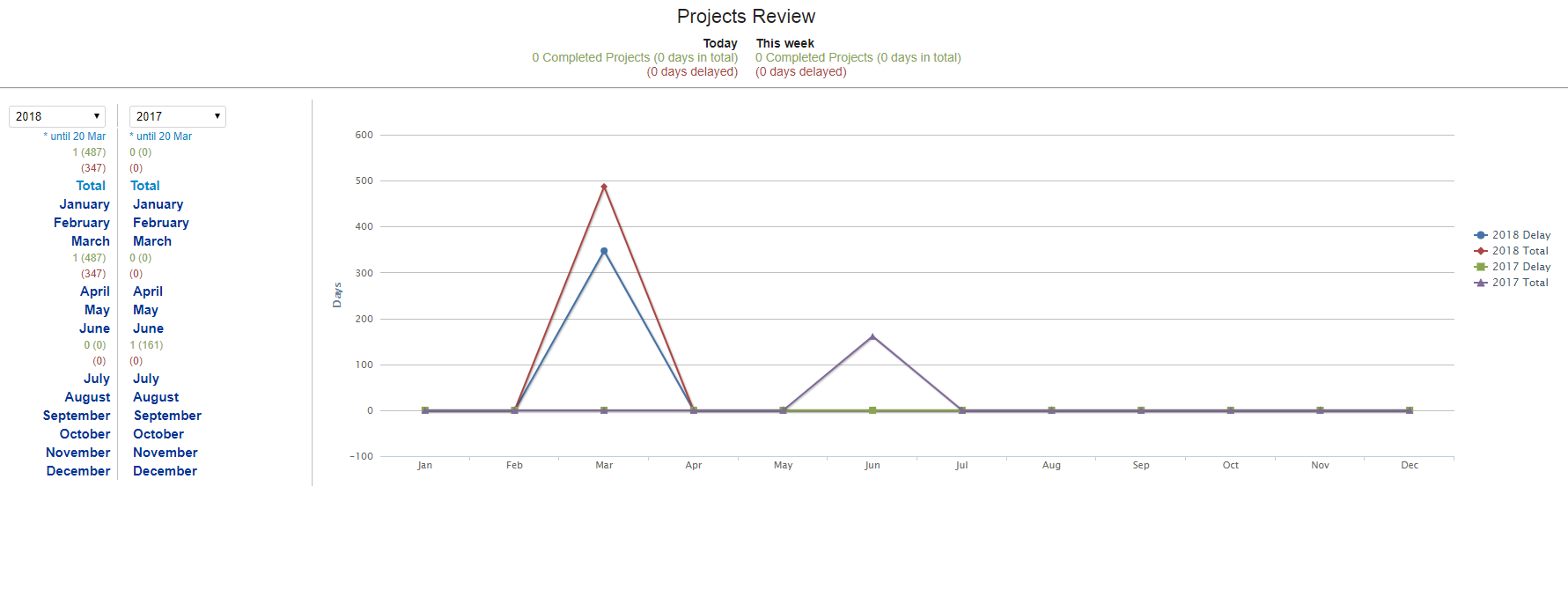 Projects Reports and Analytics (Resource Availability Report) - charts 1