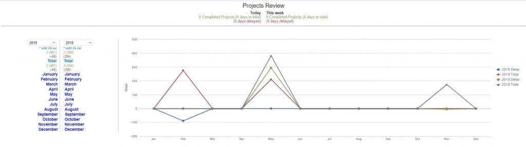 Task Analysis | Comidor low-code bpm