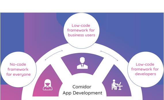Low-Code users | Comidor Low-Code BPM Platform