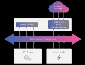 Enterprise Process Bus | Enterprise Service Bus | Comidor BPM