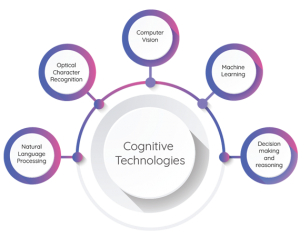 Artificial Intelligence technologies | Cognitive Automation Technologies | Artificial Intelligence in BPM | Comidor BPM