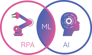 RPA or AI | Cognitive Automation | Artificial Intelligence in BPM | Comidor BPM