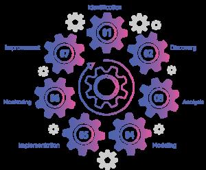 Business Process Engine   Comidor Low-Code BPM