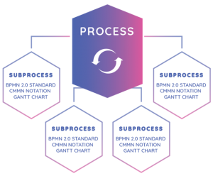 Modeling Notation   Business Process Engine   Comidor Low-Code BPM