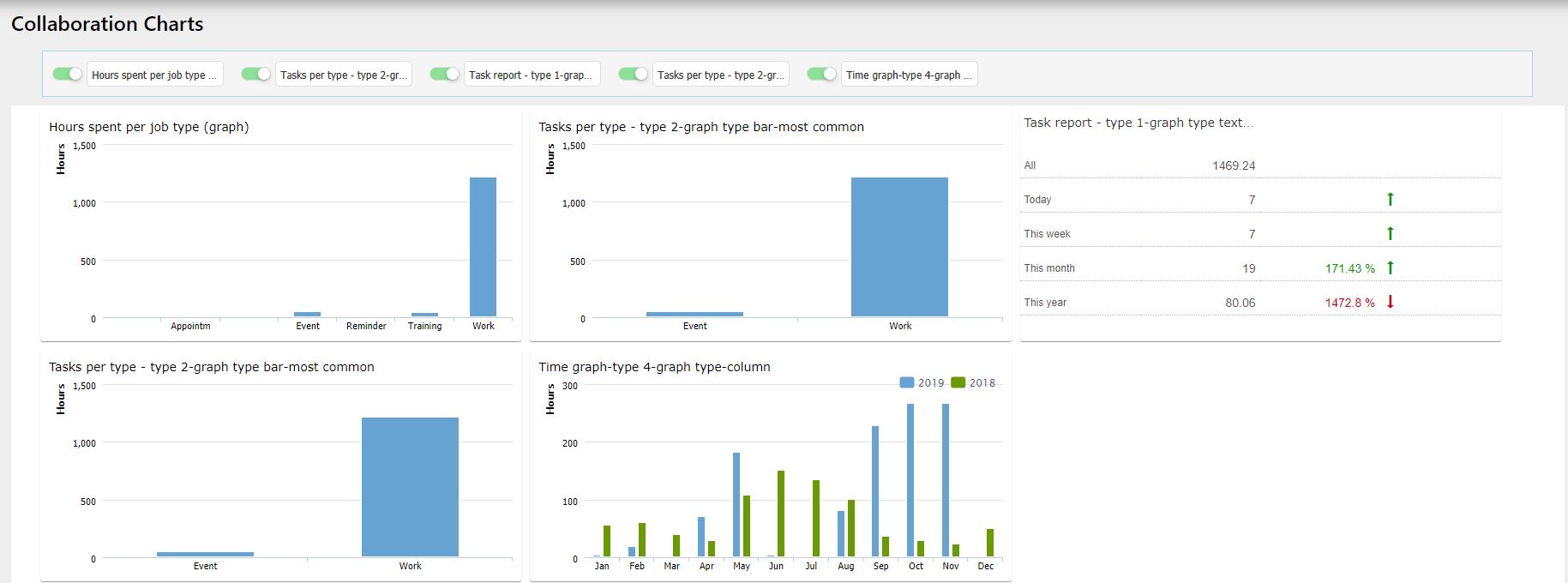 collaboration charts Task management / Comidor Digital Automation Platform