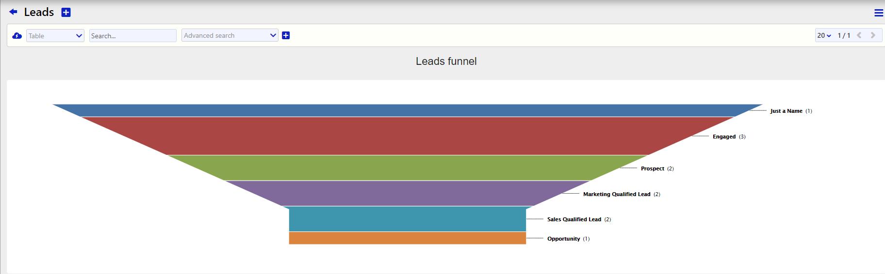 leads funnel / Comidor Digital Automation Platform