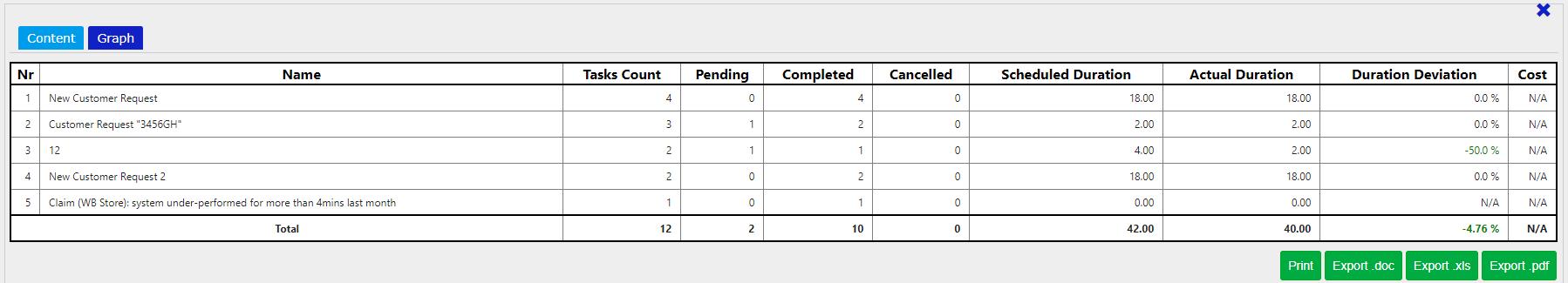 task reports Task management / Comidor Digital Automation Platform