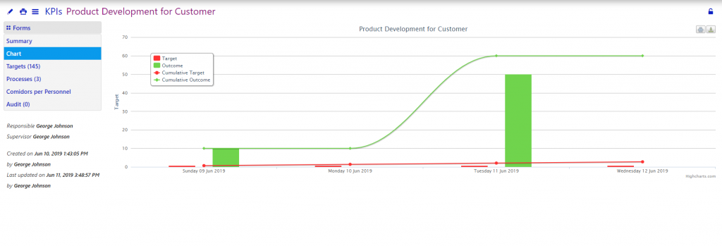 KPIs -Comidor low-code bpm platform