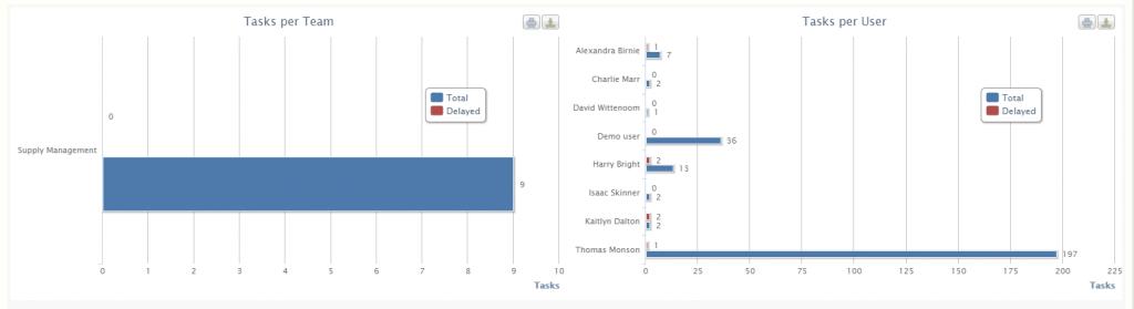 workflow analytics | Comidor Digital Automation Platform