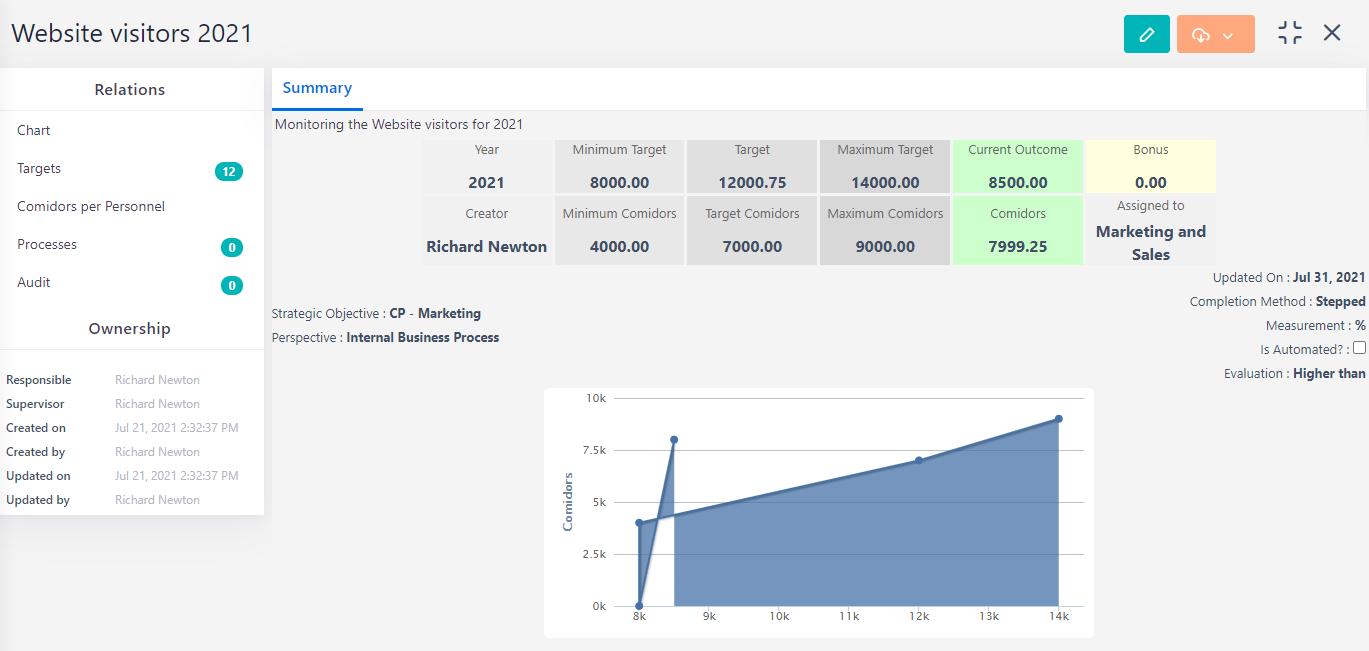 KPIs summary | Comidor Platform
