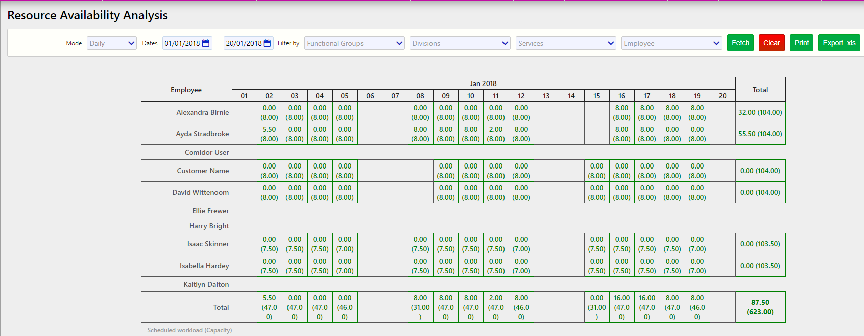resource availability analysis / Comidor Digital Automation Platform