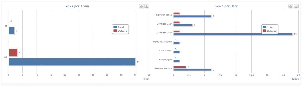 workflow analytics | Comidor Platform
