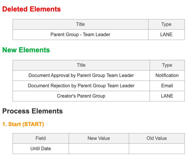 Workflow compare versions | Comidor Platform