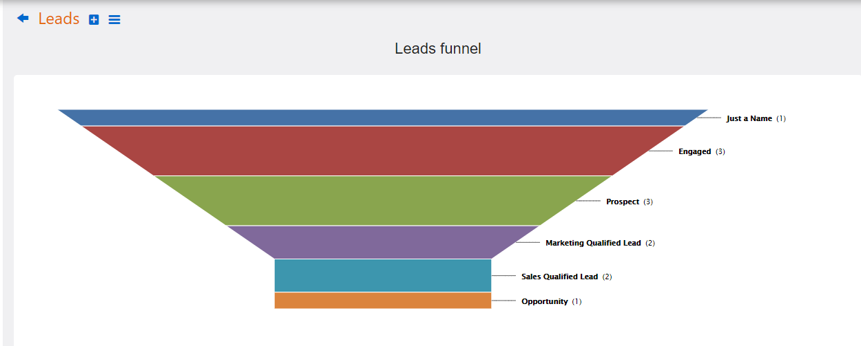leads funnel | Comidor Platform