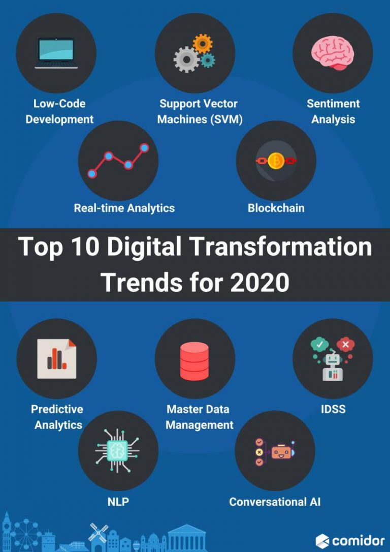 Top 10 digital transformation trends for 2020