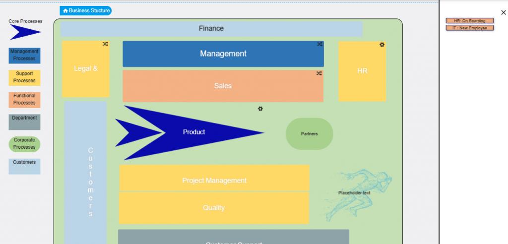 Operating Model | Comidor Platform