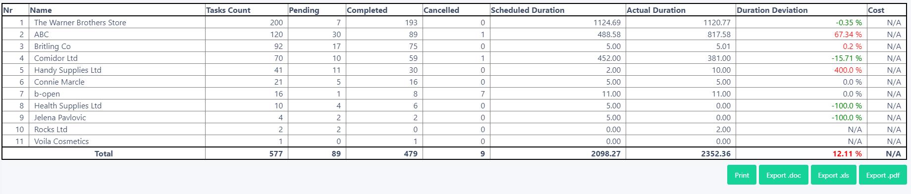 reports tasks   Comidor Platform