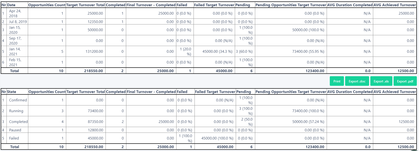opportunities reports   Comidor Platform