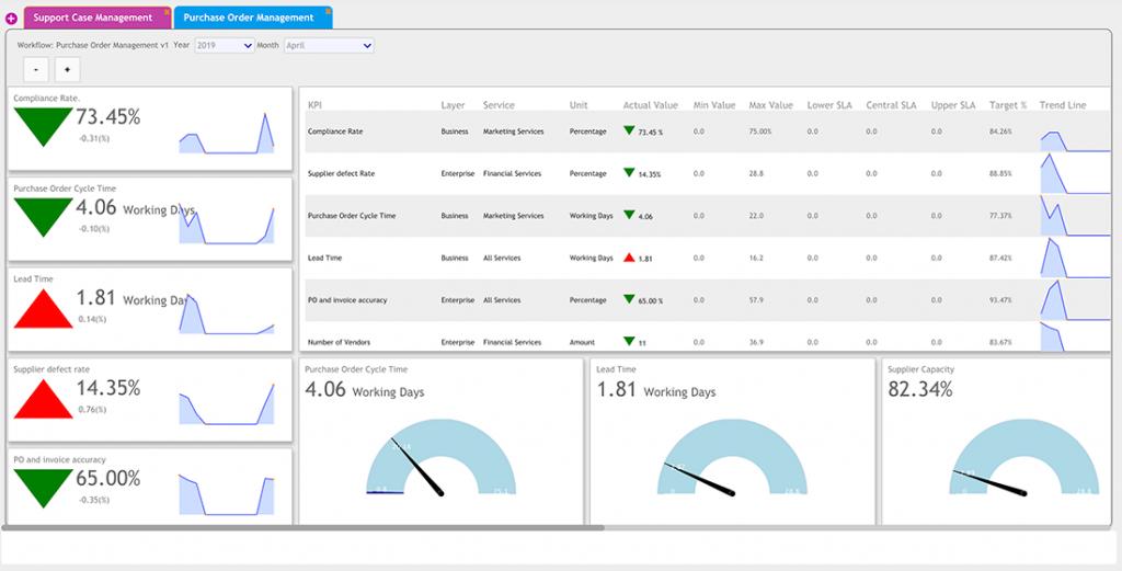 KPIs dashboard | Comidor Platform