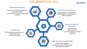 The benefits of RPA | Robotic Process Automation | Comidor Platform