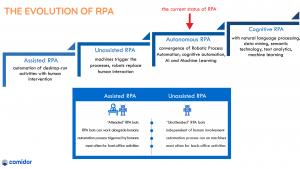 The evolution of RPA | Robotic Process Automation | Comidor Platform