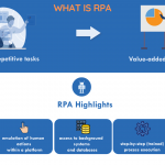 What is RPA | Robotic Process Automation | Comidor Platform