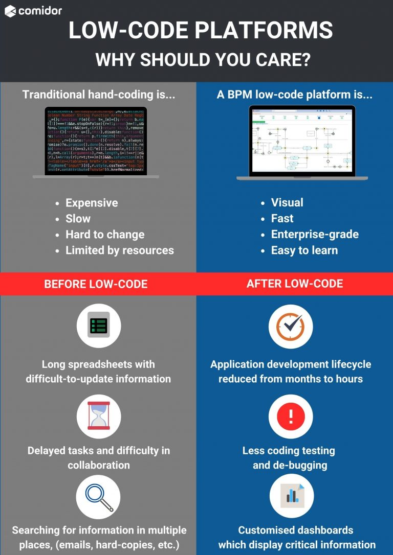 Low-code platforms | Comidor Digital Automation Platform