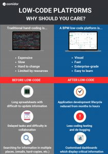 low-code platforms infographic | Comidor Digital Automation Platform