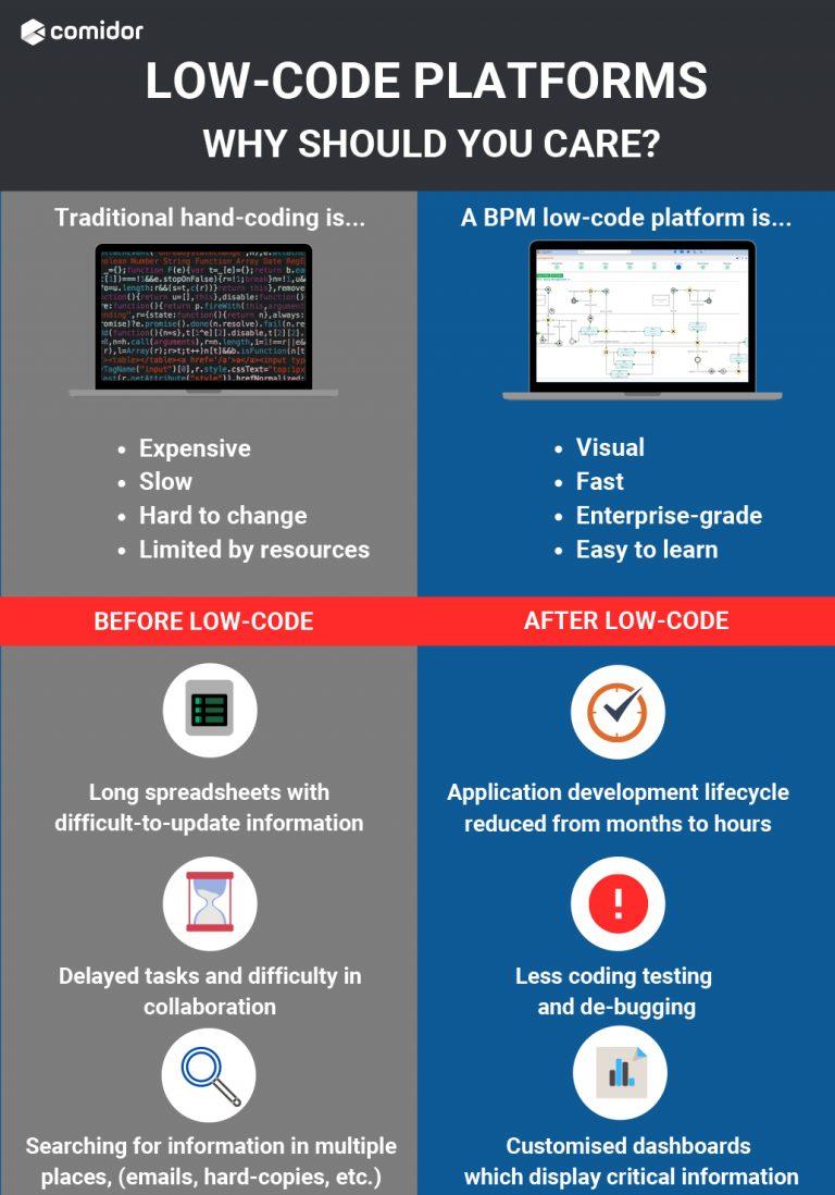 low-code platforms infographic | Comidor Digital Automation Platform