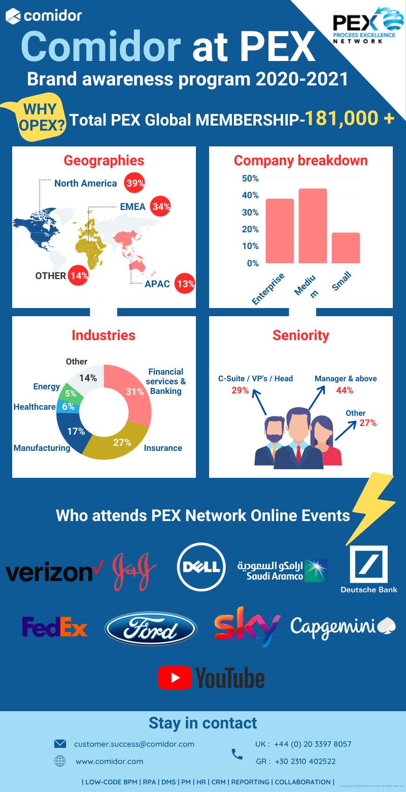 PEX Network infographic | Comidor Digital Automation Platform