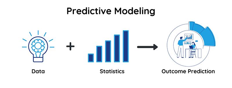 Predictive Modeling | Comidor Blog