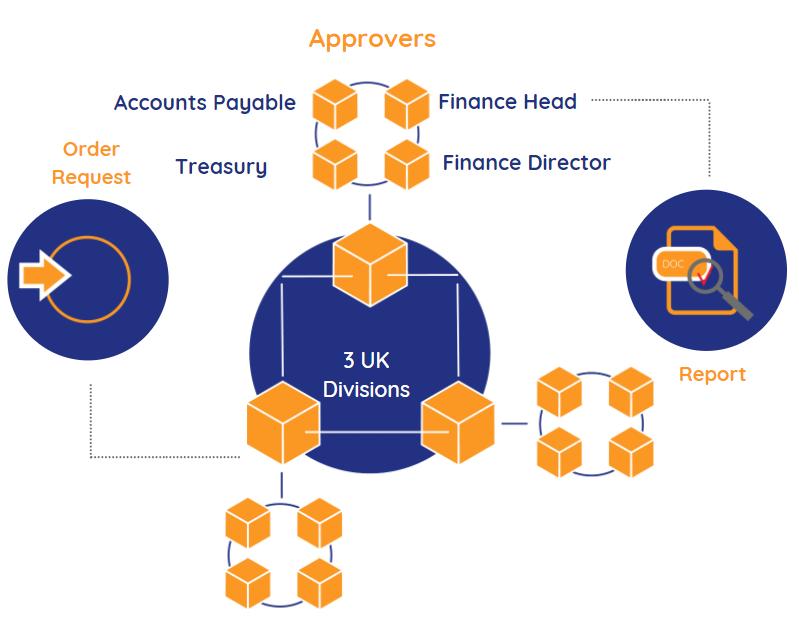 Payment Run Process | Comidor Digital Automation Platform
