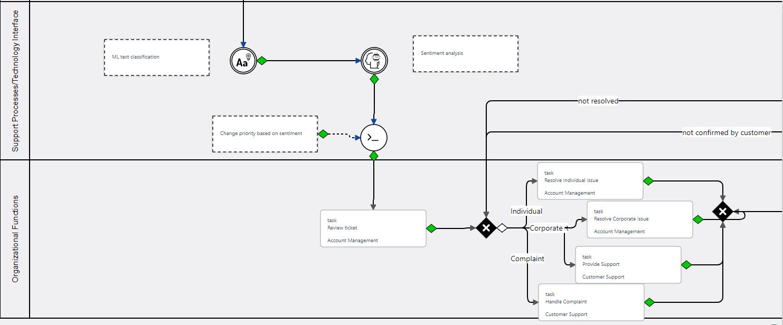 Workflow annotation | Comidor Platform