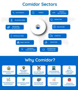 comidor sectors infographic | Digital Automation Platform