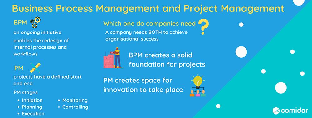 business process management and project management | Comidor Platform
