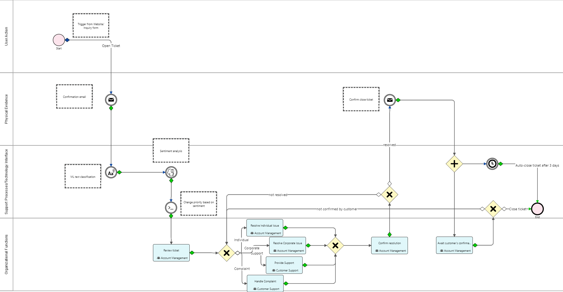 ai ml cases | Comidor Digital Automation Platform