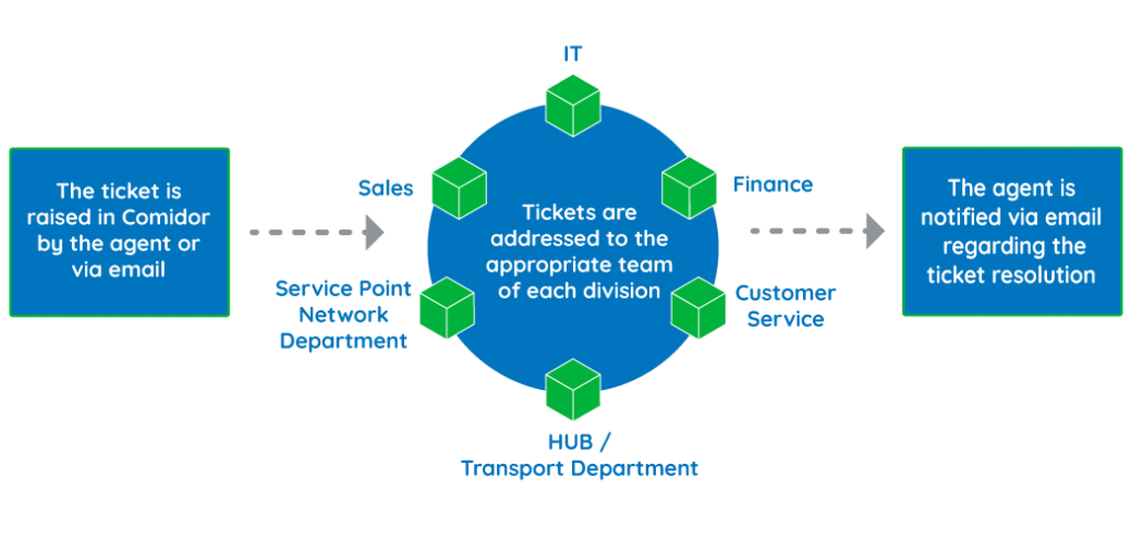 ticket-management-case | Comidor Digital Automation Platform