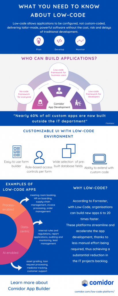 Who can build applications with Low-Code | Comidor