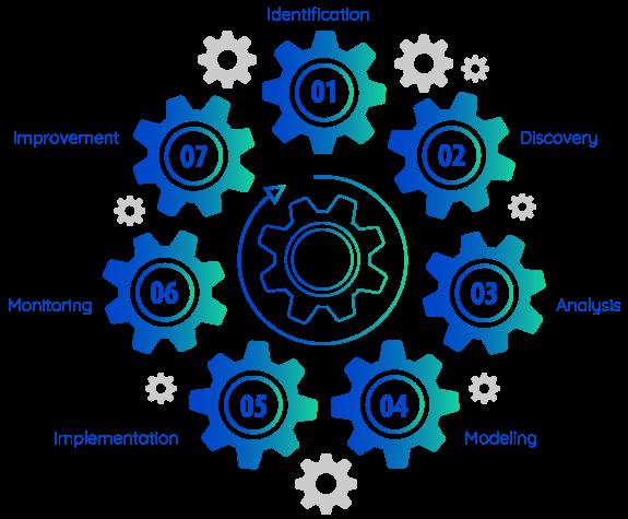 Business Process Engine | Comidor Low-Code Automation Platform