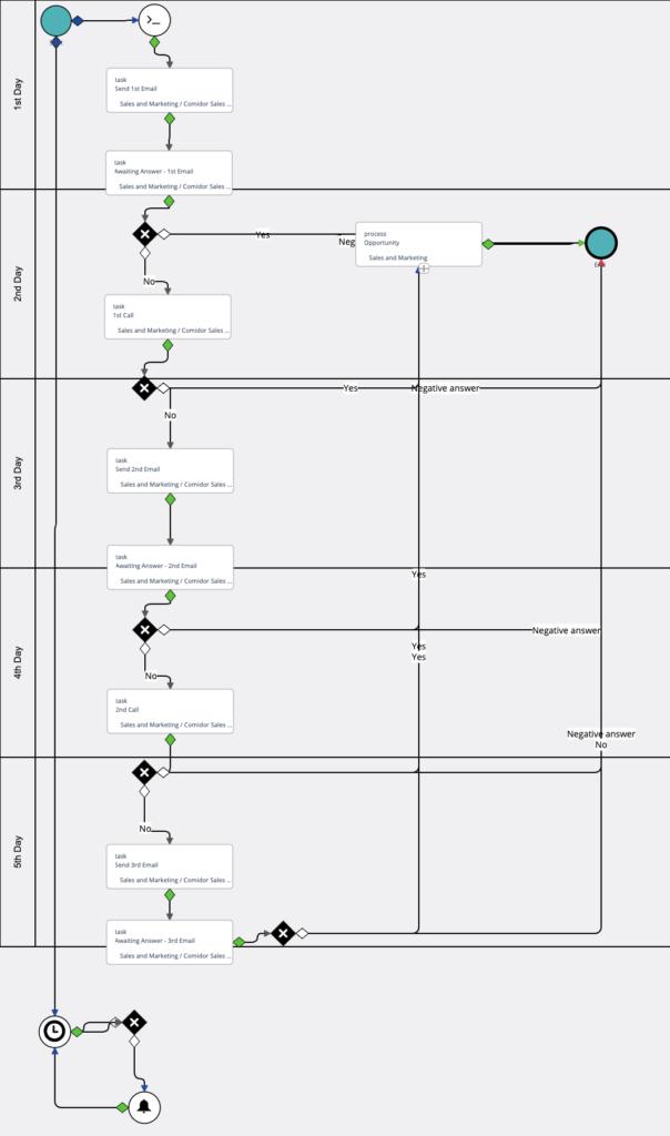 lead management workflow | Comidor